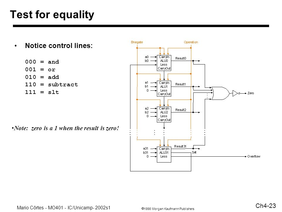 1998 Morgan Kaufmann Publishers Mario Côrtes - MO401 - IC/Unicamp- 2002s1 Ch4-23 Test for equality Notice control lines: 000 = and 001 = or 010 = add
