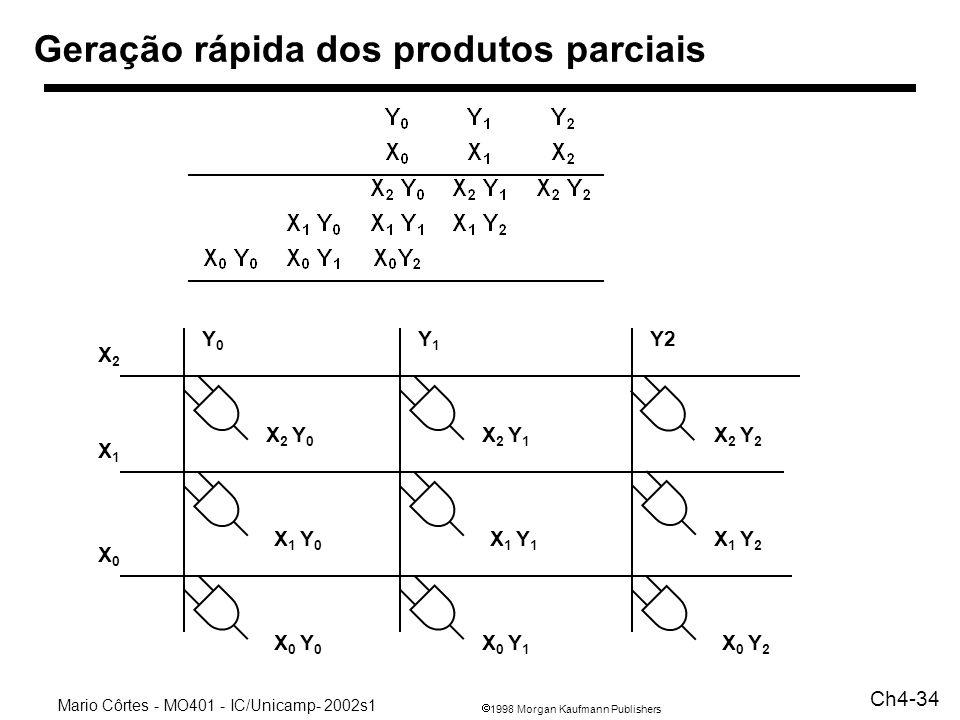 1998 Morgan Kaufmann Publishers Mario Côrtes - MO401 - IC/Unicamp- 2002s1 Ch4-34 Geração rápida dos produtos parciais Y0Y0 Y1Y1 Y2 X2X2 X1X1 X0X0 X 2