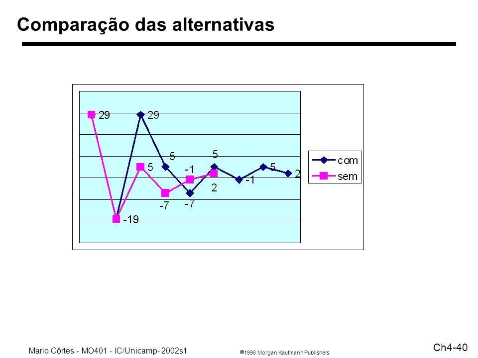 1998 Morgan Kaufmann Publishers Mario Côrtes - MO401 - IC/Unicamp- 2002s1 Ch4-40 Comparação das alternativas