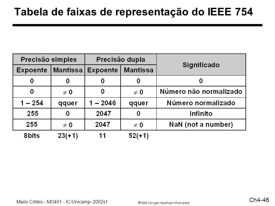 1998 Morgan Kaufmann Publishers Mario Côrtes - MO401 - IC/Unicamp- 2002s1 Ch4-46 Tabela de faixas de representação do IEEE 754