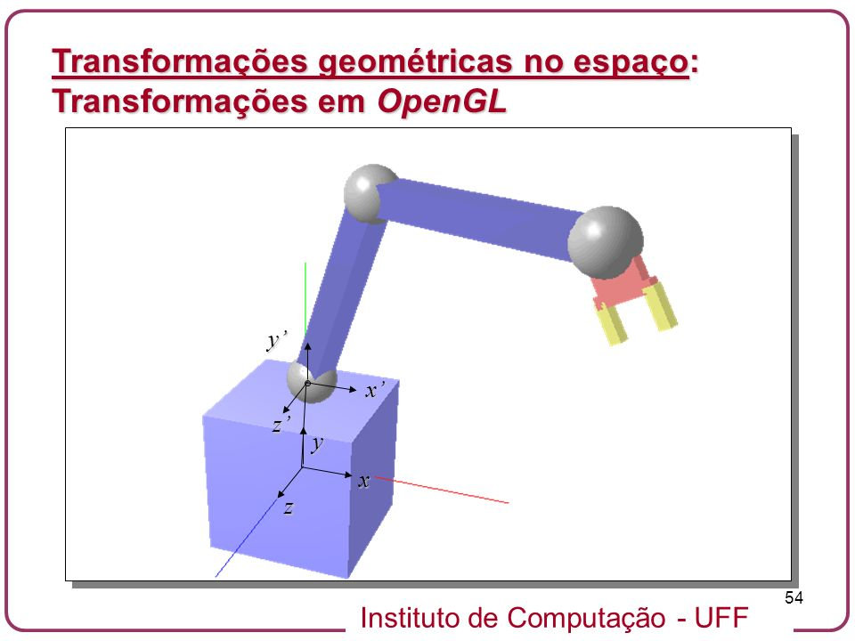 Instituto de Computação - UFF 54 Transformações geométricas no espaço: Transformações em OpenGL y x z x y z