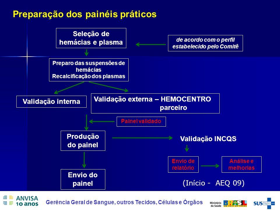 17 Gerência Geral de Sangue, outros Tecidos, Células e Órgãos Preparação dos painéis práticos Seleção de hemácias e plasma de acordo com o perfil esta