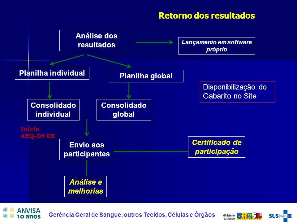 22 Gerência Geral de Sangue, outros Tecidos, Células e Órgãos Retorno dos resultados Análise dos resultados Lançamento em software próprio Consolidado