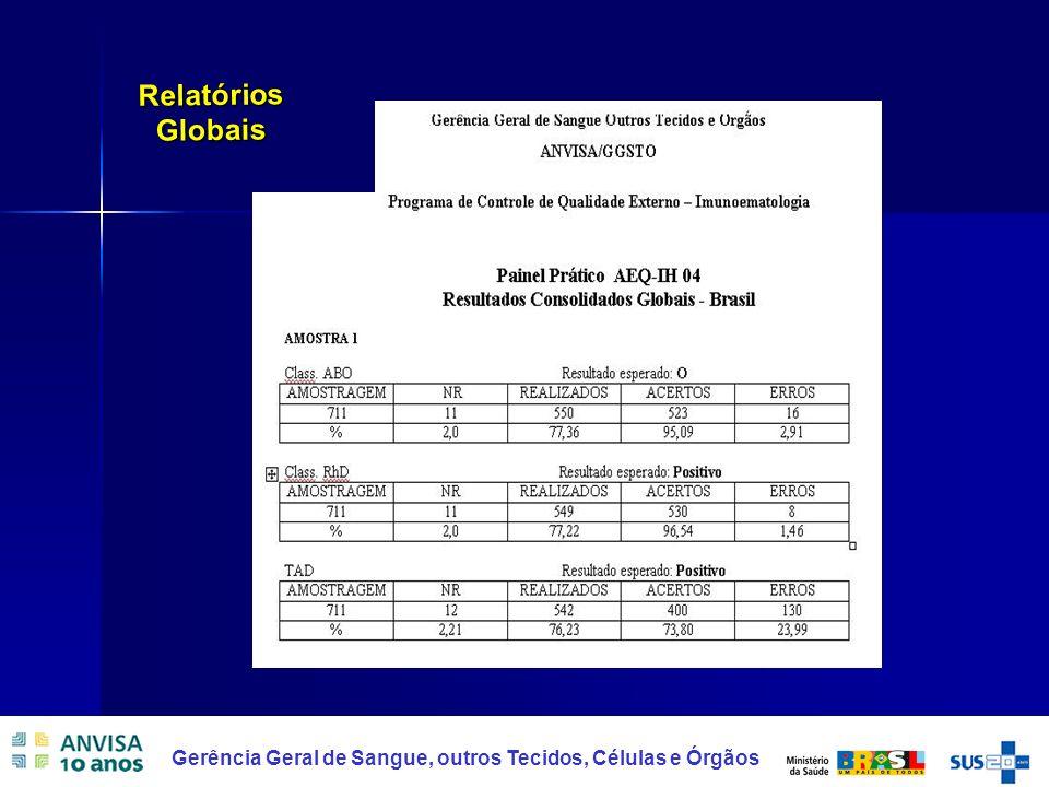 25 Gerência Geral de Sangue, outros Tecidos, Células e Órgãos Relatórios Globais