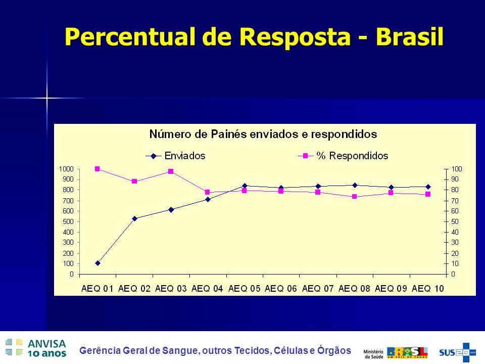 27 Gerência Geral de Sangue, outros Tecidos, Células e Órgãos Percentual de Resposta - Brasil