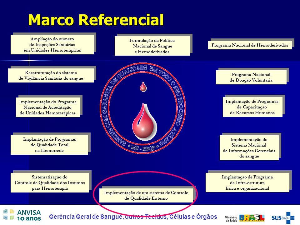 4 Gerência Geral de Sangue, outros Tecidos, Células e Órgãos Marco Legal RDC 343/03 (Revogada) e RDC 153/04: Obrigatoriedade da participação dos serviços de hemoterapia em um Programa Externo de Qualidade – Proficiência.