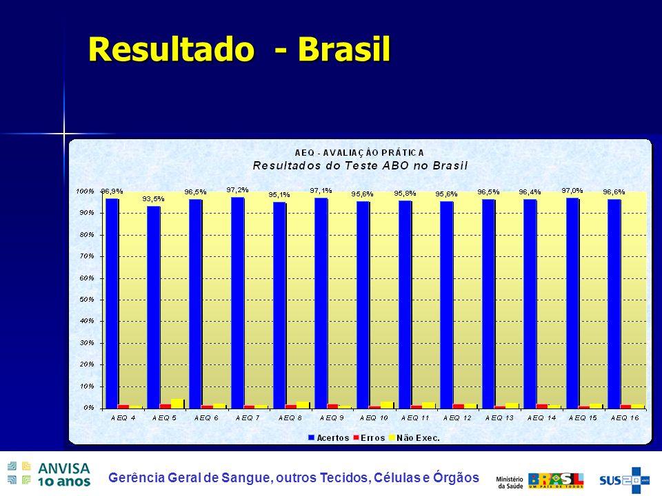 31 Gerência Geral de Sangue, outros Tecidos, Células e Órgãos Resultado - Brasil