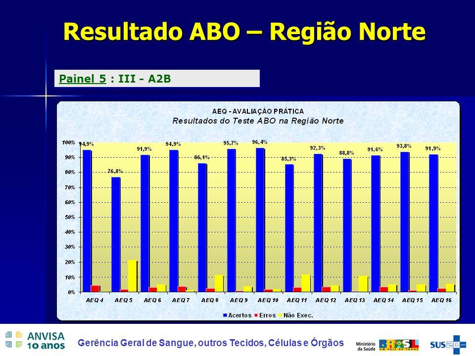 32 Gerência Geral de Sangue, outros Tecidos, Células e Órgãos Resultado ABO – Região Norte Painel 5 : III - A2B