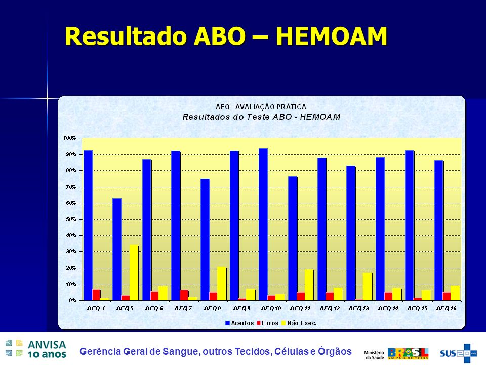 33 Gerência Geral de Sangue, outros Tecidos, Células e Órgãos Resultado ABO – HEMOAM