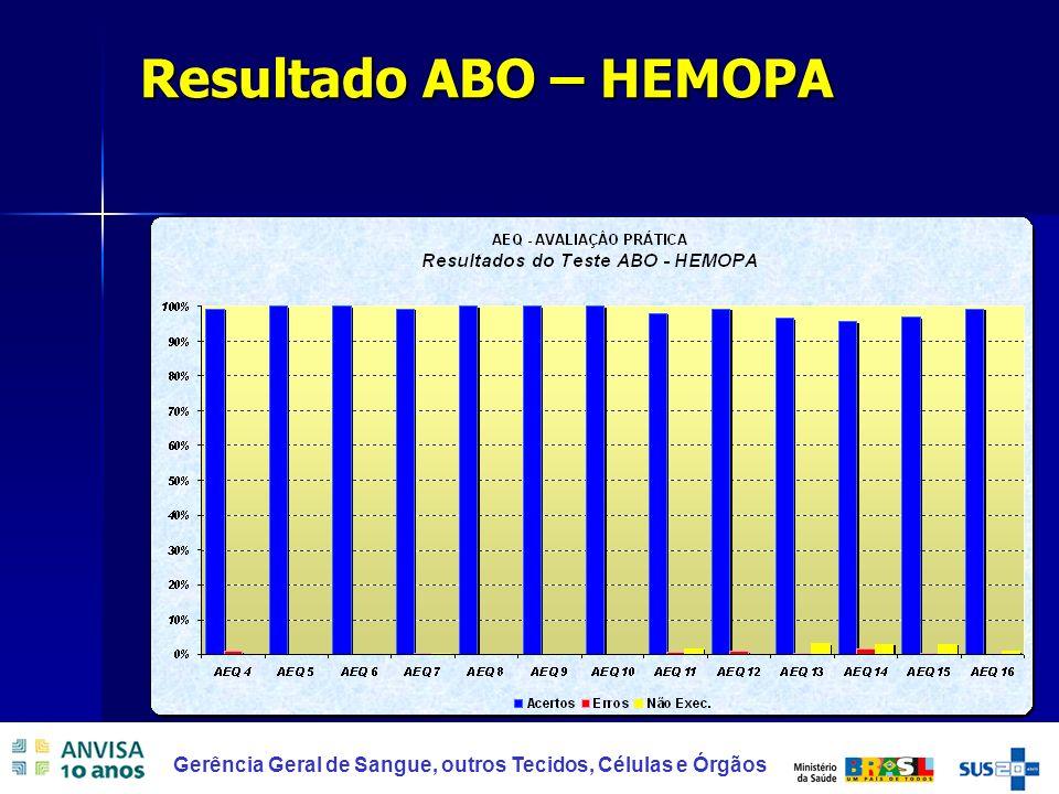 34 Gerência Geral de Sangue, outros Tecidos, Células e Órgãos Resultado ABO – HEMOPA