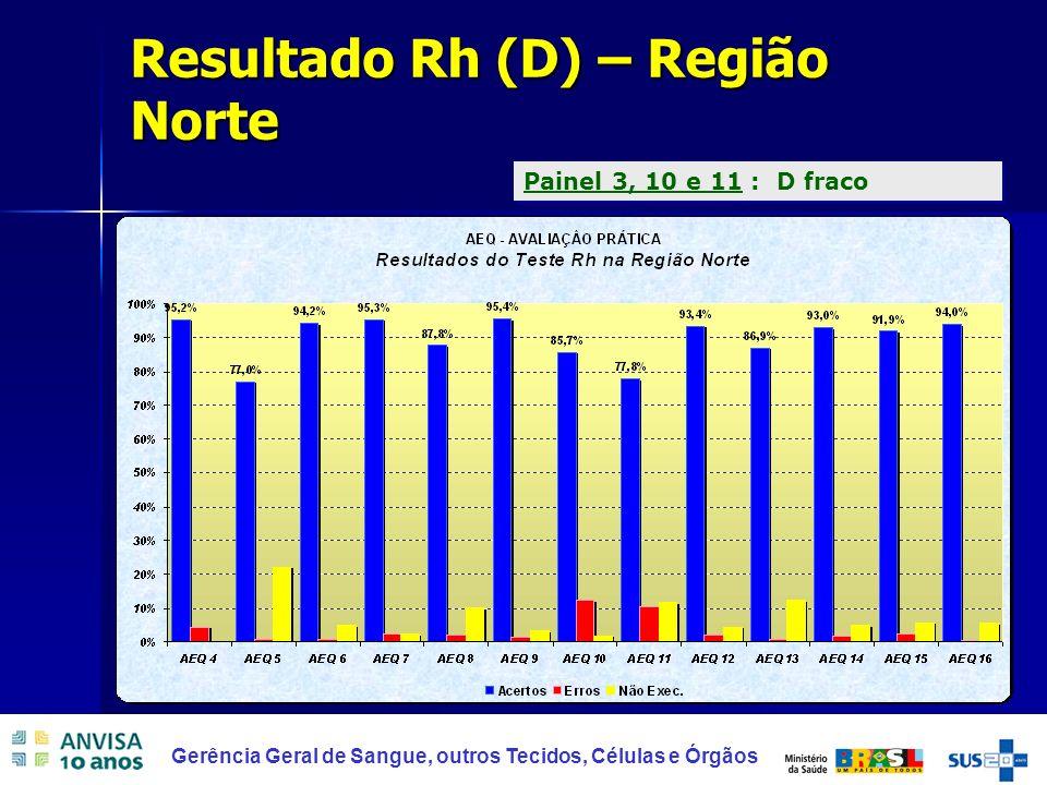 35 Gerência Geral de Sangue, outros Tecidos, Células e Órgãos Resultado Rh (D) – Região Norte Painel 3, 10 e 11 : D fraco
