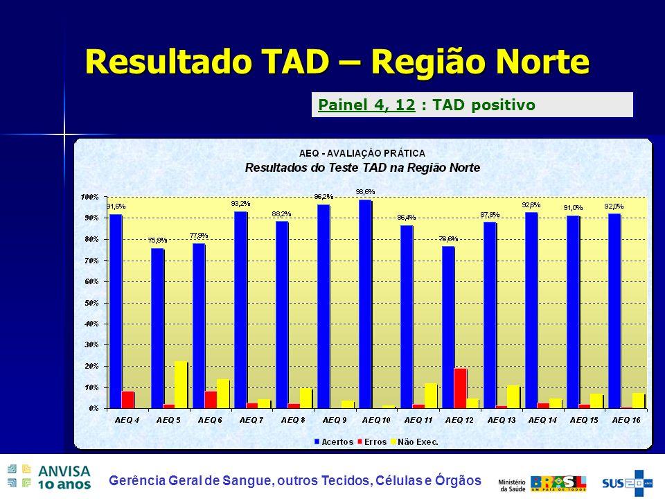 36 Gerência Geral de Sangue, outros Tecidos, Células e Órgãos Resultado TAD – Região Norte Painel 4, 12 : TAD positivo