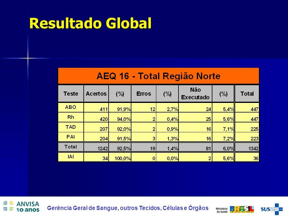 39 Gerência Geral de Sangue, outros Tecidos, Células e Órgãos Resultado Global