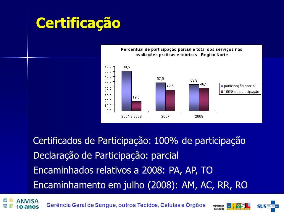 40 Gerência Geral de Sangue, outros Tecidos, Células e Órgãos Certificação Certificados de Participação: 100% de participação Declaração de Participaç