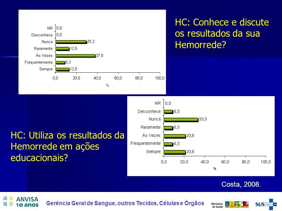 44 Gerência Geral de Sangue, outros Tecidos, Células e Órgãos HC: Conhece e discute os resultados da sua Hemorrede? HC: Utiliza os resultados da Hemor