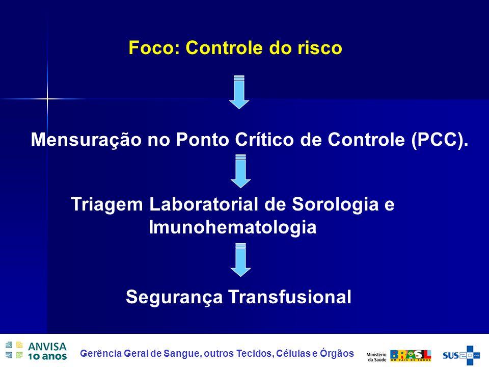 7 Gerência Geral de Sangue, outros Tecidos, Células e Órgãos Mensuração no Ponto Crítico de Controle (PCC). Foco: Controle do risco Segurança Transfus