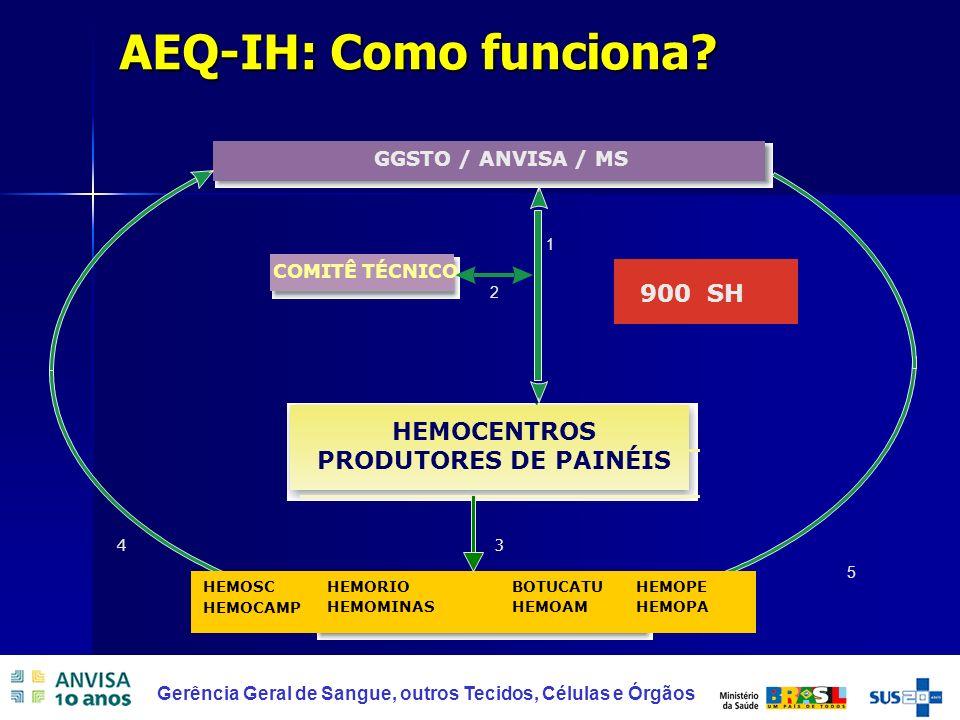 9 Gerência Geral de Sangue, outros Tecidos, Células e Órgãos AEQ-IH: Como funciona?