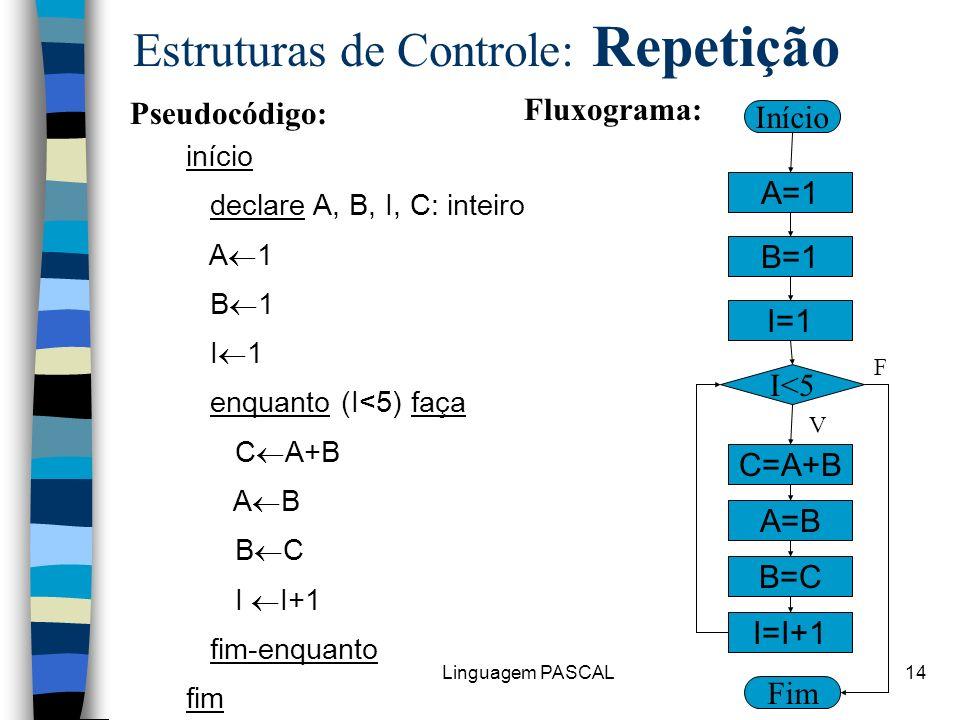 Linguagem PASCAL14 Estruturas de Controle: Repetição início declare A, B, I, C: inteiro A 1 B 1 I 1 enquanto (I<5) faça C A+B A B B C I I+1 fim-enquan