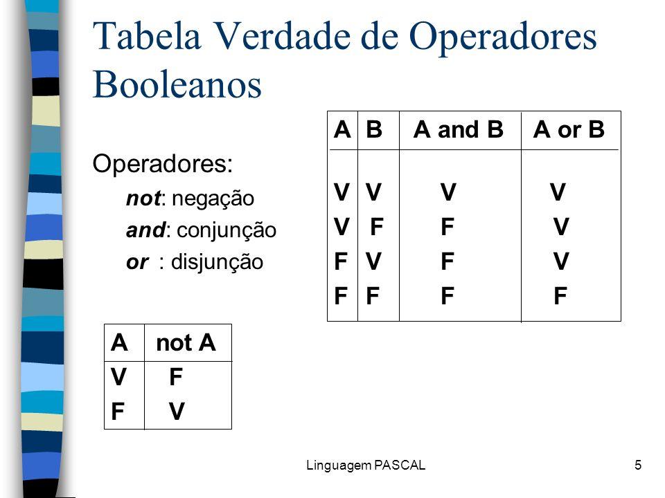 Linguagem PASCAL5 Tabela Verdade de Operadores Booleanos Operadores: not: negação and: conjunção or: disjunção A B A and BA or B V V V F F V F V F F A