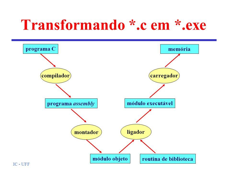 IC - UFF Transformando *.c em *.exe programa C compilador programa assembly montador módulo objeto ligador routina de biblioteca módulo executável car