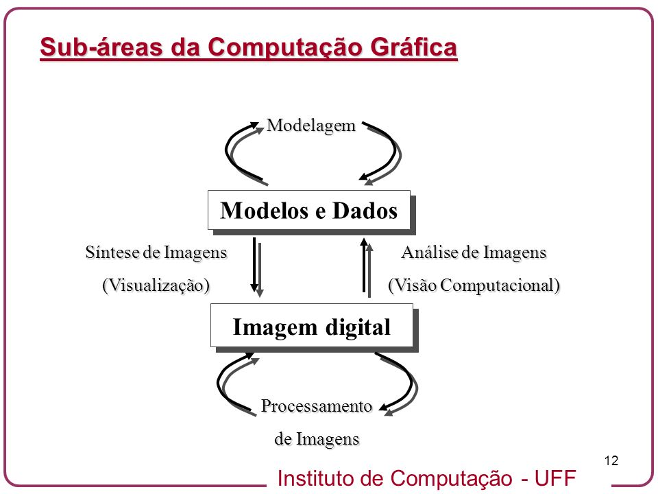 Instituto de Computação - UFF 12 Sub-áreas da Computação Gráfica Imagem digital Modelos e Dados Análise de Imagens (Visão Computacional) Síntese de Im