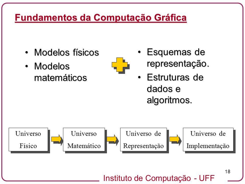 Instituto de Computação - UFF 18 Fundamentos da Computação Gráfica Modelos físicosModelos físicos Modelos matemáticosModelos matemáticos Esquemas de r