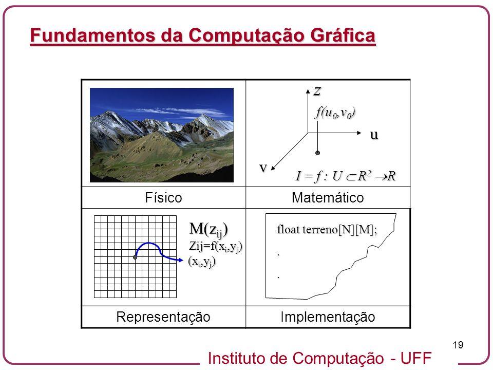 Instituto de Computação - UFF 19 Fundamentos da Computação Gráfica FísicoMatemático RepresentaçãoImplementação z f(u 0,v 0 ) v u I = f : U R 2 R float