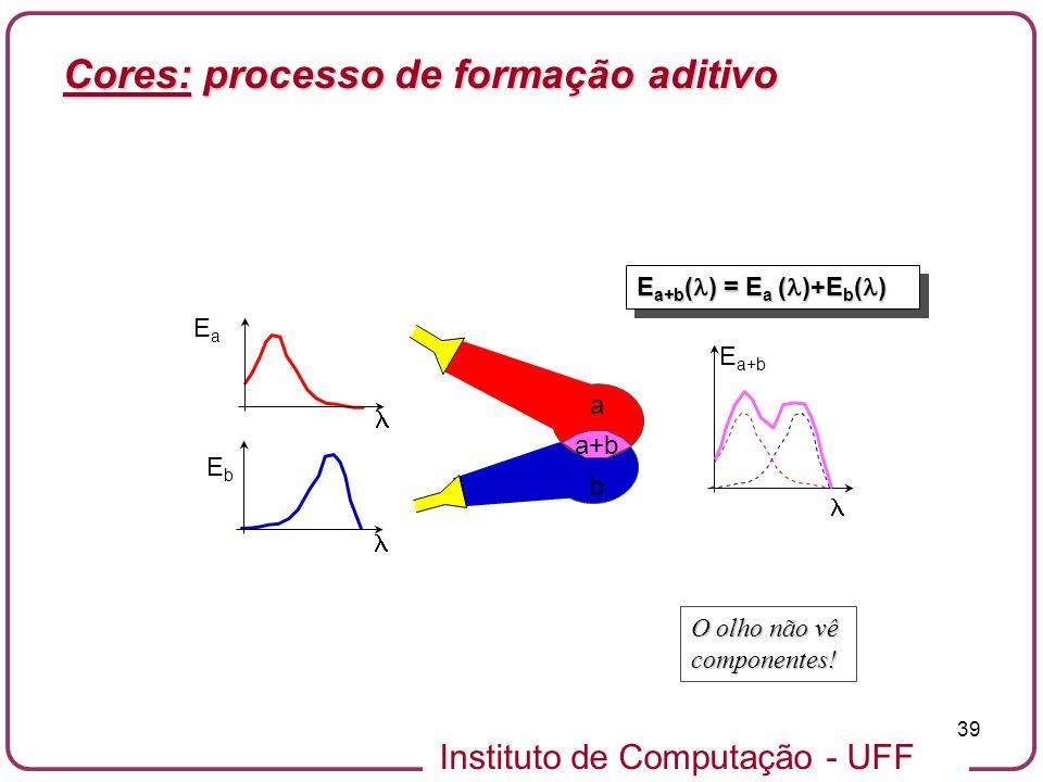 Instituto de Computação - UFF 39 E a+b ( ) = E a ( )+E b ( ) EaEa EbEb a b E a+b O olho não vê componentes! a+b Cores: processo de formação aditivo