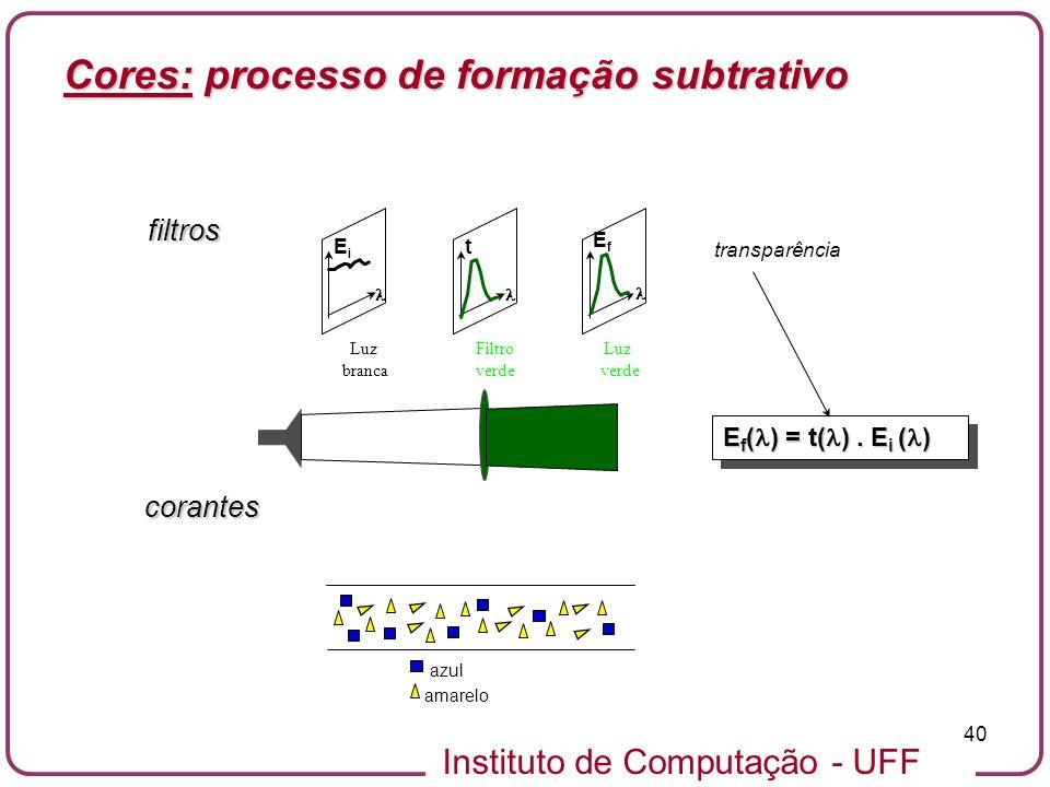 Instituto de Computação - UFF 40 filtros Luz branca Filtro verde Luz verde EiEi EfEf t E f ( ) = t( ). E i ( ) transparência azul amarelo corantes Cor