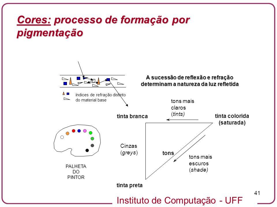 Instituto de Computação - UFF 41 índices de refração distinto do material base A sucessão de reflexão e refração determinam a natureza da luz refletid