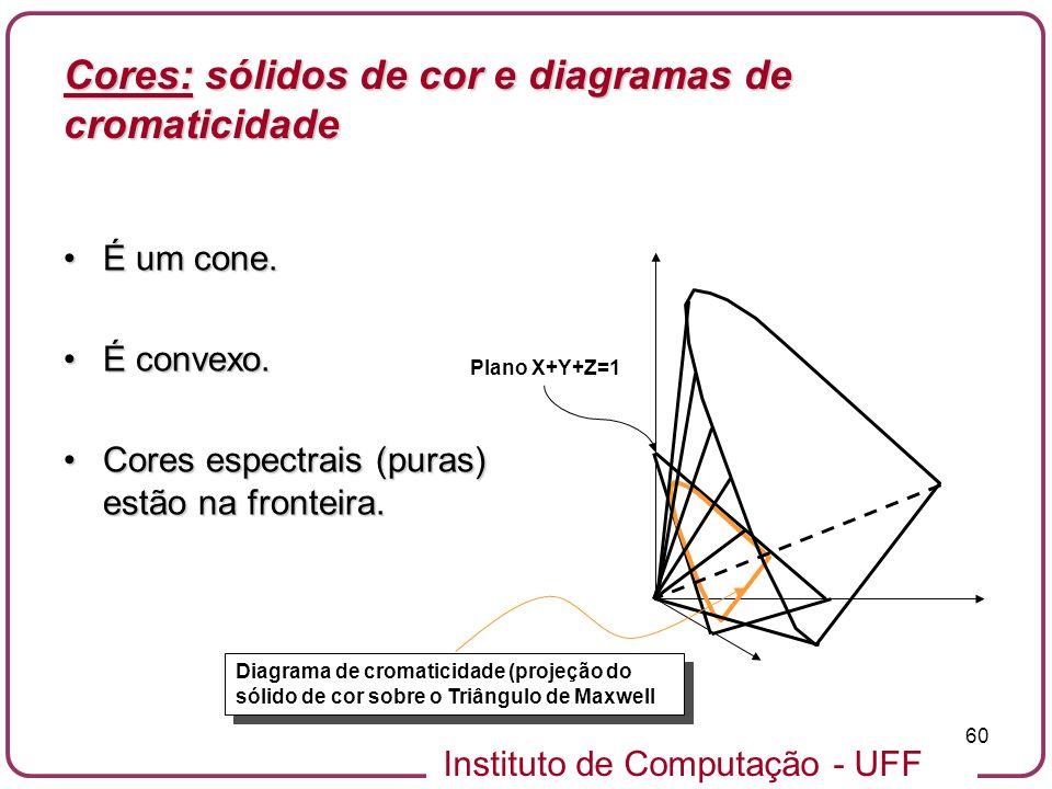 Instituto de Computação - UFF 60 É um cone.É um cone. É convexo.É convexo. Cores espectrais (puras) estão na fronteira.Cores espectrais (puras) estão