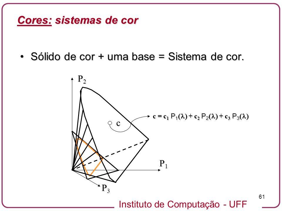 Instituto de Computação - UFF 61 Sólido de cor + uma base = Sistema de cor.Sólido de cor + uma base = Sistema de cor. c c = c 1 P 1 + c 2 P 2 + c 3 P