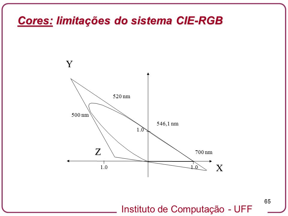 Instituto de Computação - UFF 65YZ X 1.01.0 1.0 700 nm 546,1 nm 520 nm 500 nm Cores: limitações do sistema CIE-RGB