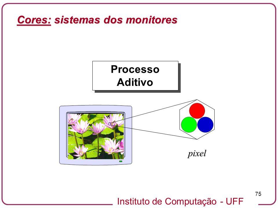 Instituto de Computação - UFF 75 Processo Aditivo pixel Cores: sistemas dos monitores