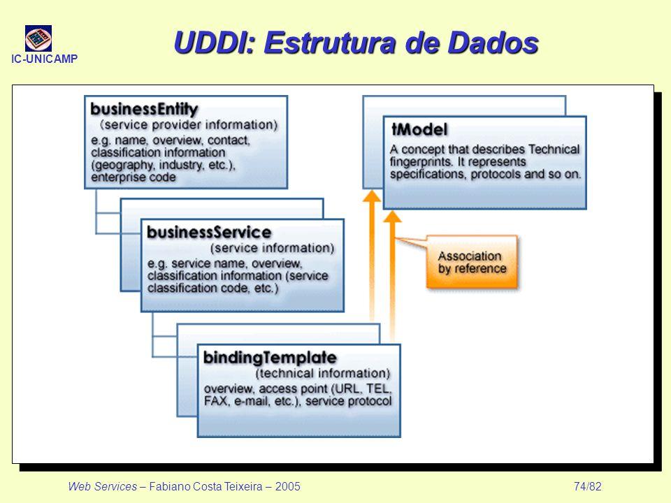 IC-UNICAMP Web Services – Fabiano Costa Teixeira – 2005 74/82 UDDI: Estrutura de Dados