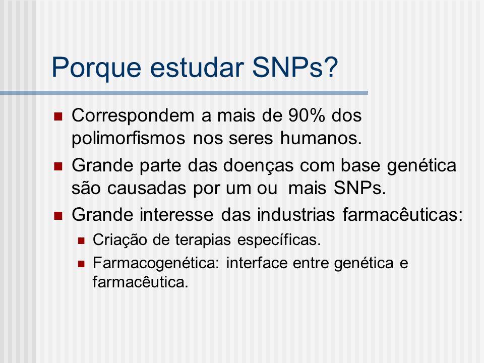 Porque estudar SNPs? Correspondem a mais de 90% dos polimorfismos nos seres humanos. Grande parte das doenças com base genética são causadas por um ou