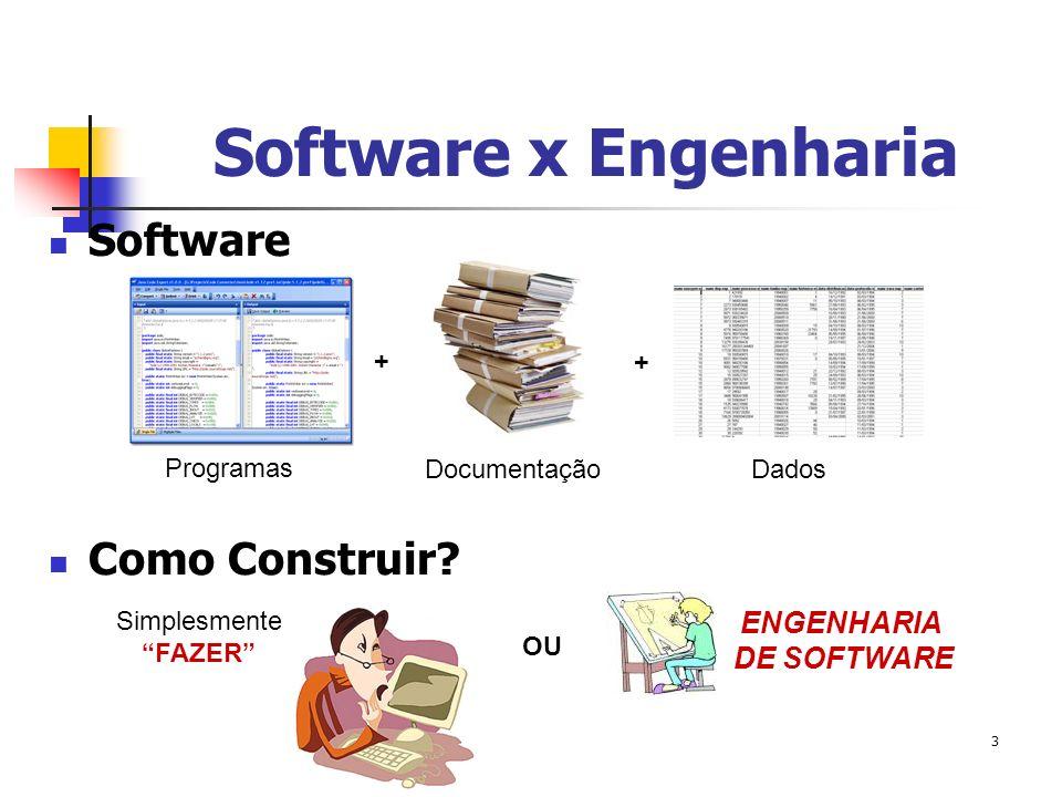 3 Software x Engenharia Software Como Construir? Programas + Documentação + Dados Simplesmente FAZER OU ENGENHARIA DE SOFTWARE