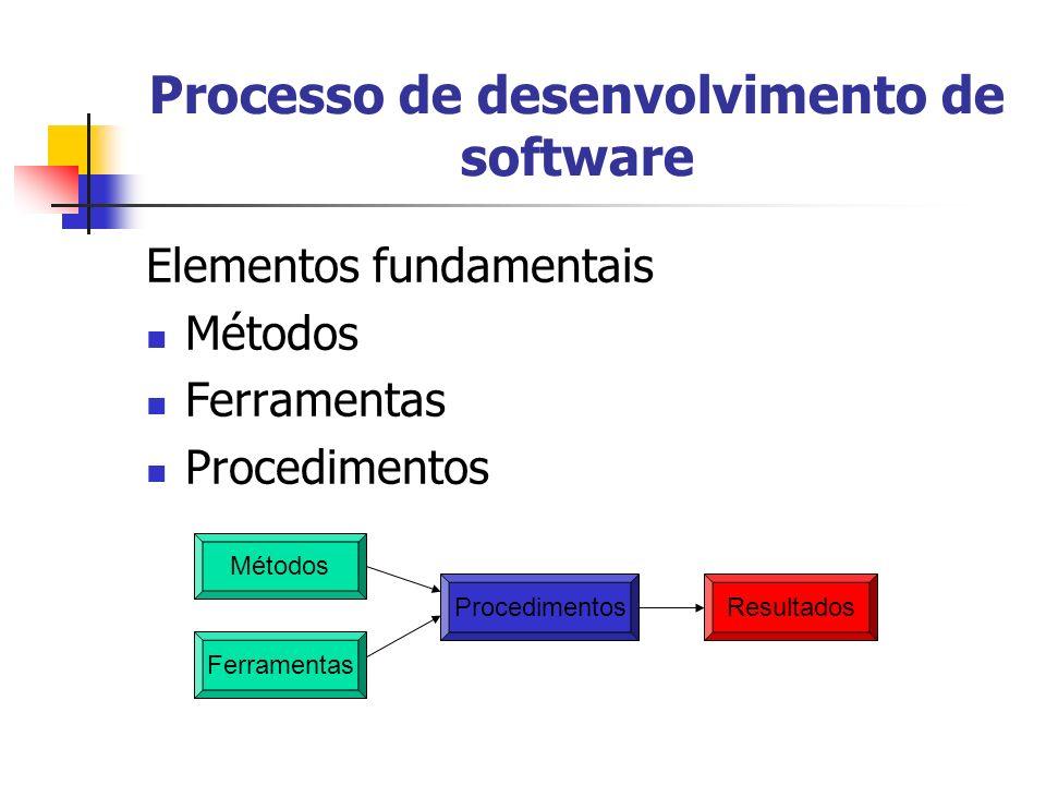 Processo de desenvolvimento de software Elementos fundamentais Métodos Ferramentas Procedimentos Métodos Ferramentas ProcedimentosResultados