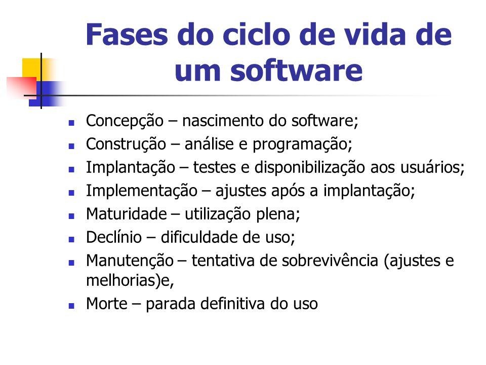 Fases do ciclo de vida de um software Concepção – nascimento do software; Construção – análise e programação; Implantação – testes e disponibilização