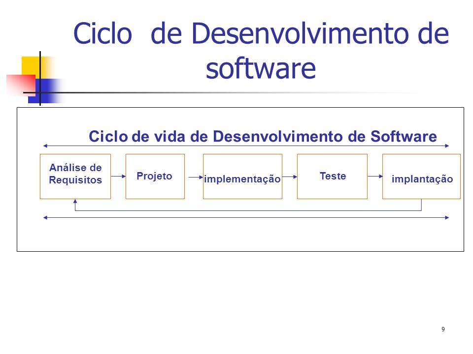 Etapas de desenvolvimento de software Estudo inicial ( estudo de viabilidade ou levantamento de requisitos); Análise; Projeto; Implementação; Teste; Documentação e, Instalação.