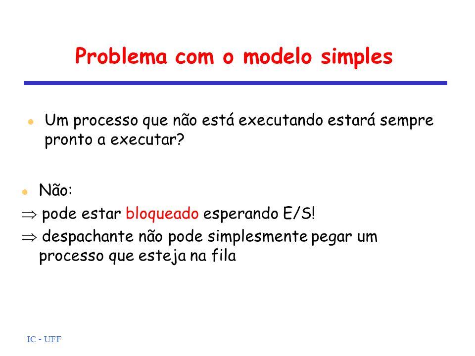 IC - UFF Problema com o modelo simples Um processo que não está executando estará sempre pronto a executar? Não: pode estar bloqueado esperando E/S! d
