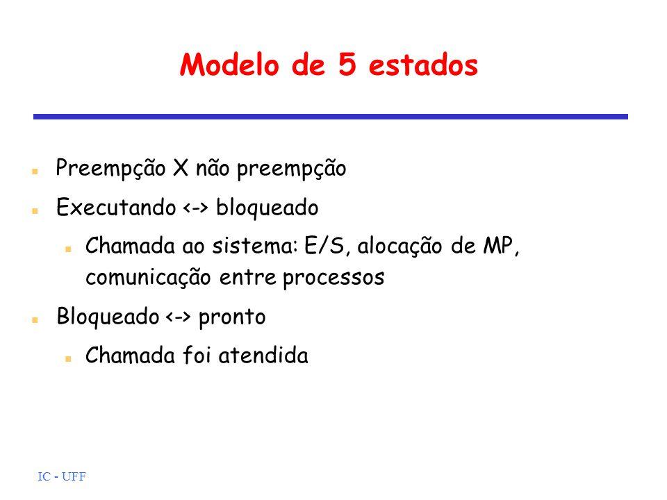 IC - UFF Modelo de 5 estados Preempção X não preempção Executando bloqueado Chamada ao sistema: E/S, alocação de MP, comunicação entre processos Bloqu