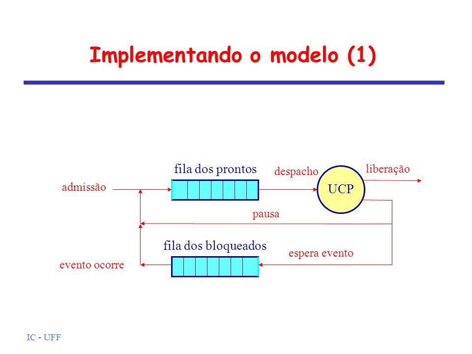 IC - UFF Implementando o modelo (1) UCP liberação admissão despacho pausa fila dos prontos evento ocorre espera evento fila dos bloqueados