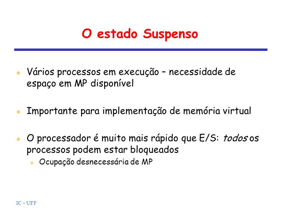 IC - UFF O estado Suspenso Vários processos em execução – necessidade de espaço em MP disponível Importante para implementação de memória virtual O pr