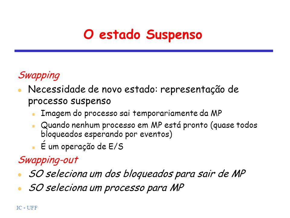 IC - UFF O estado Suspenso Swapping Necessidade de novo estado: representação de processo suspenso Imagem do processo sai temporariamente da MP Quando