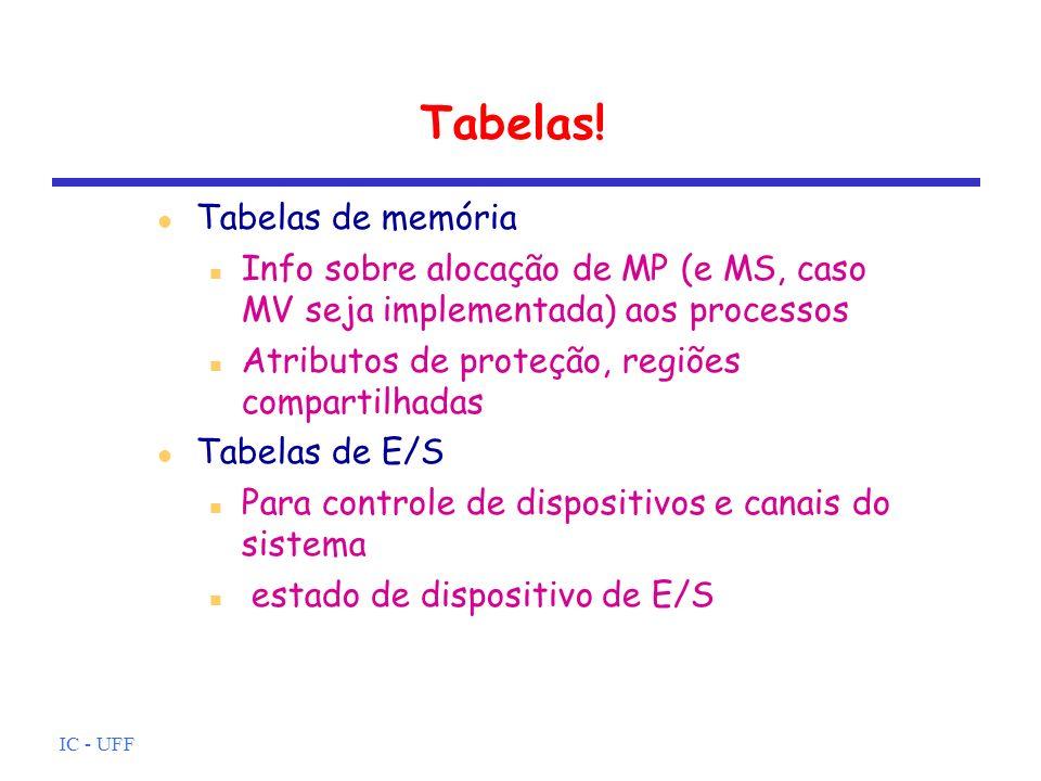 IC - UFF Tabelas! Tabelas de memória Info sobre alocação de MP (e MS, caso MV seja implementada) aos processos Atributos de proteção, regiões comparti