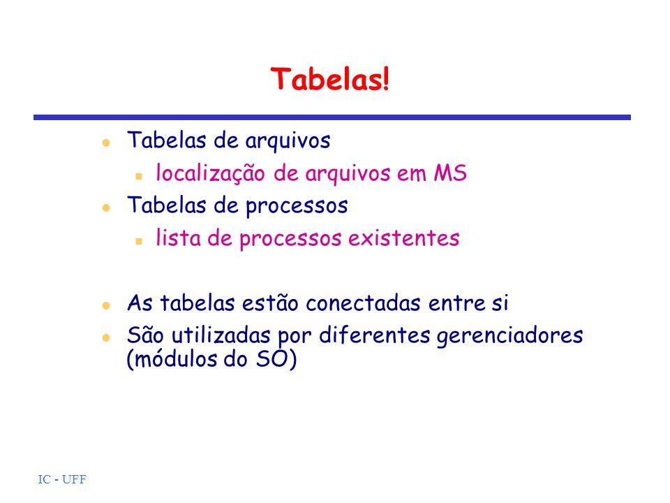 IC - UFF Tabelas! Tabelas de arquivos localização de arquivos em MS Tabelas de processos lista de processos existentes As tabelas estão conectadas ent