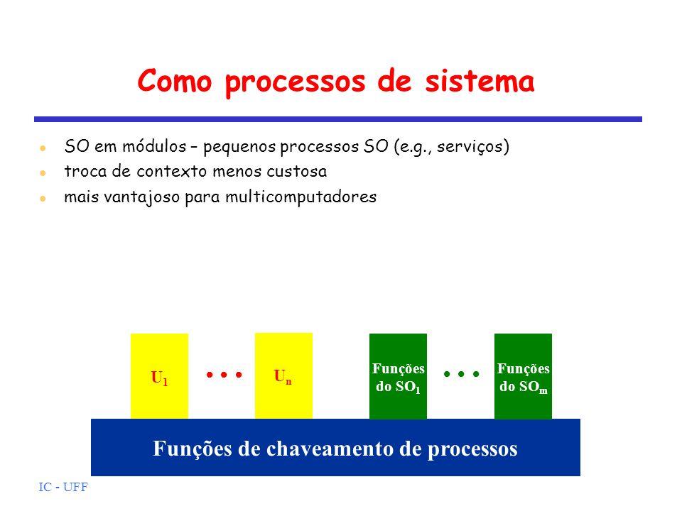 IC - UFF Como processos de sistema U1U1 Funções de chaveamento de processos UnUn Funções do SO 1 Funções do SO m SO em módulos – pequenos processos SO