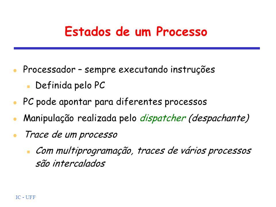 IC - UFF Estados de um Processo A B C dispatcher 0 y z w Cada ciclo = uma instrução quantum = 6 ciclos Trace: x, x+1,..., x+5, y,...y+5, x, x+1,..., x+5, z,..., z+5, x, x+1,..., x+5, w,...w+5,...