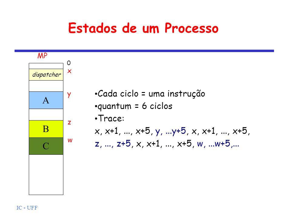 IC - UFF Estados de um Processo A B C dispatcher 0 y z w Cada ciclo = uma instrução quantum = 6 ciclos Trace: x, x+1,..., x+5, y,...y+5, x, x+1,..., x
